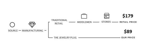 THE JEWELRY PLUG PROCESS
