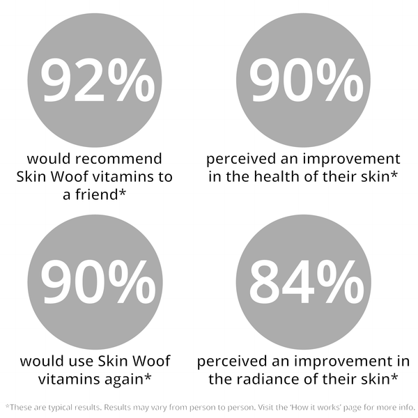 Skin Woof trial results
