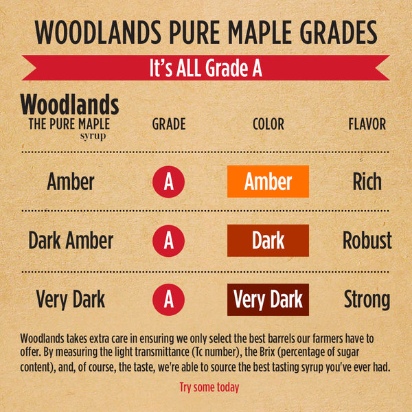 Making the Grade: Maple Syrup Explained