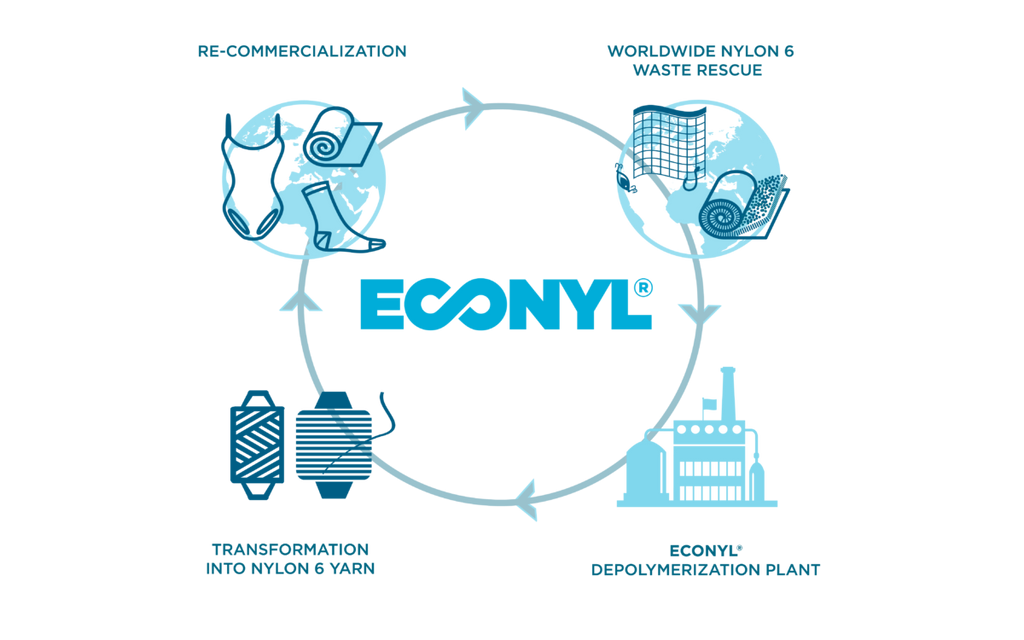 ECONYL sustainable infographic