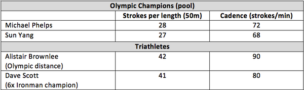 swim profile olympic swimmers versus triathletes