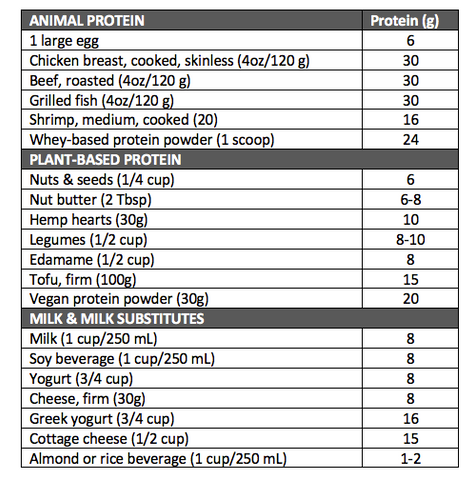 Protein sources list