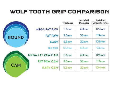wolf tooth fatpaw CAM 9.5mm poignées en silicone
