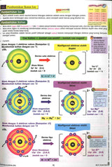 Peta Minda Visual & Diagram SPM (Kimia)