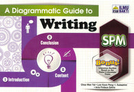 A Diagrammatic Guide To (Writing) SPM