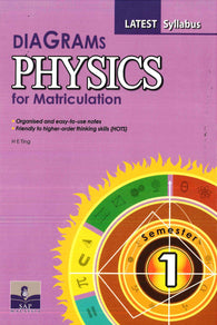 Diagrams (Physics) For Matriculation