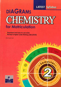 Diagrams (Chemistry) For Matriculation Semester 2