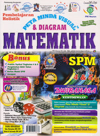 Peta Minda Visual & Diagram SPM (Matematik)