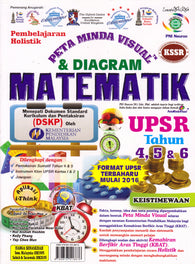 Peta Minda Visual & Diagram UPSR (Matematik)