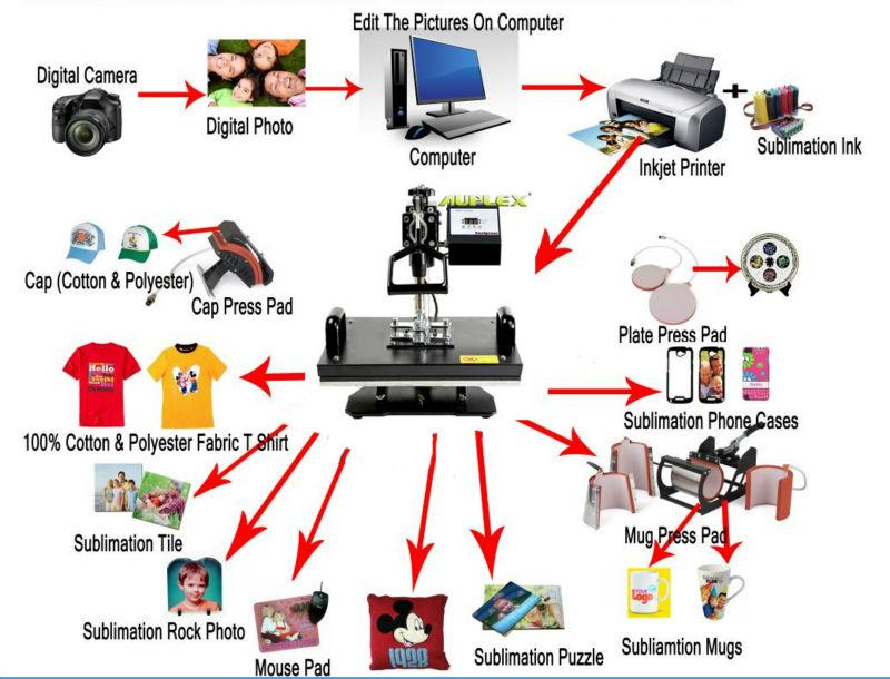 8-in-1 Print-Transfer Machine - Advanced version  (T-Shirts, Mugs, Plates, Caps, Bags & More)