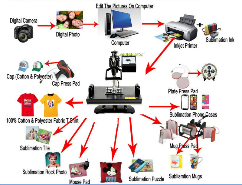5-In-1 Print-Transfer Machine (Mug, Cap, T Shirt, Phone Cases, Plate, Bags & More)