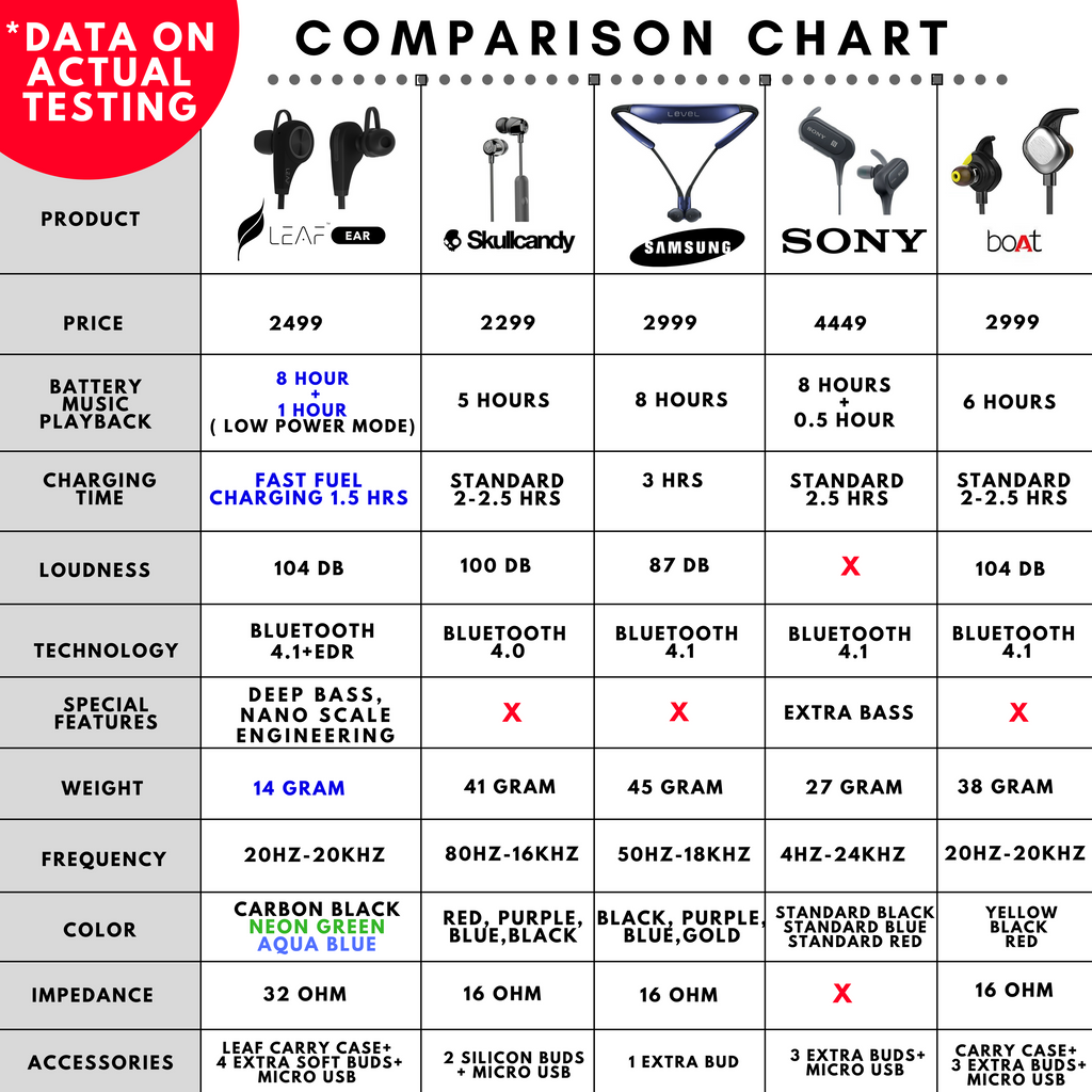 leaf ear wireless bluetooth earphones comparison chart leaf studios