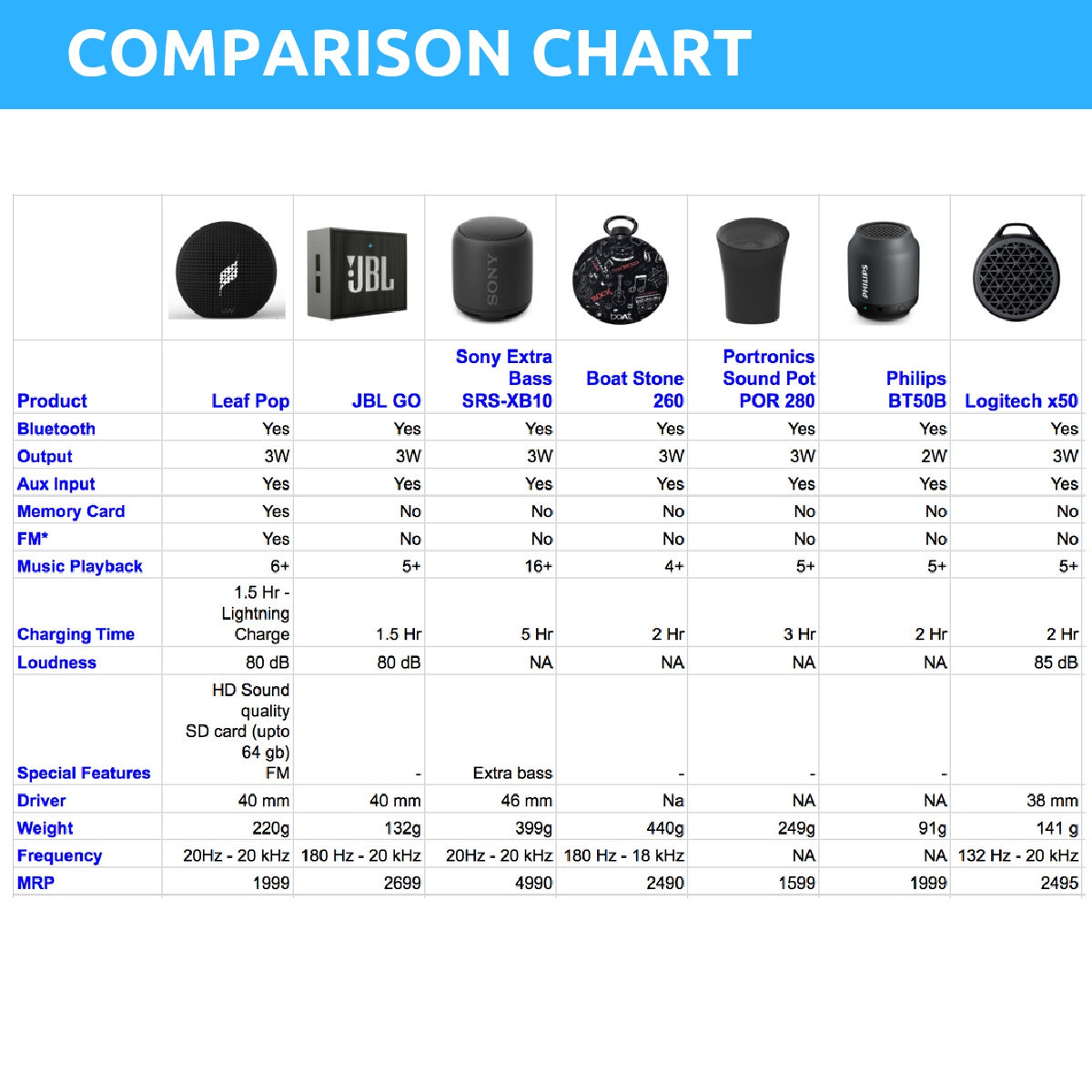 Leaf Pop wireless bluetooth speaker| Comparison Chart
