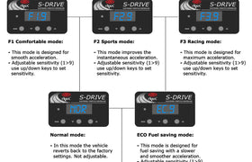 S-Drive Isuzu D-Max 2012 ONWARDS Throttle Controller