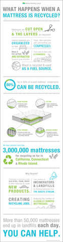 Mattress Recycling Council Infographic