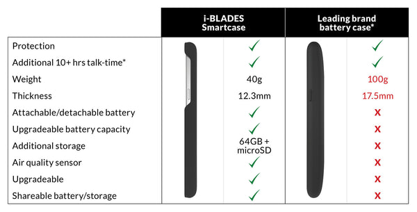 Galaxy s6 battery case