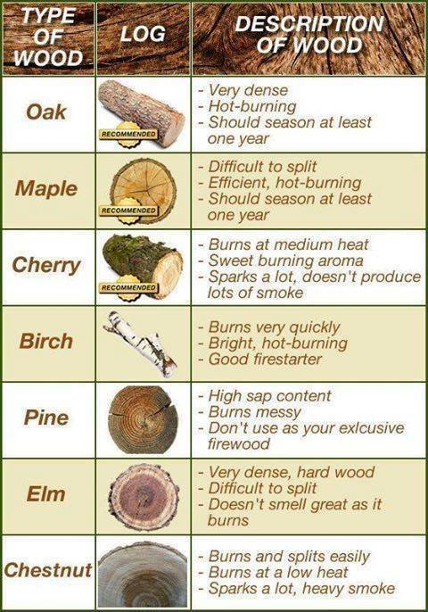 Common Types of Wood