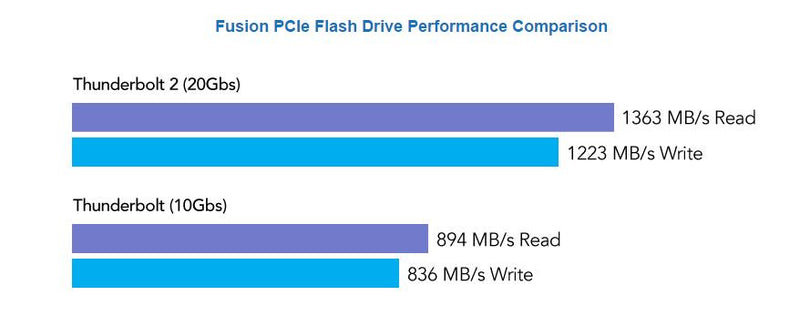 Sonnet Fusion PCIe Flash Drive Performance