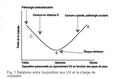 cancer anti uv