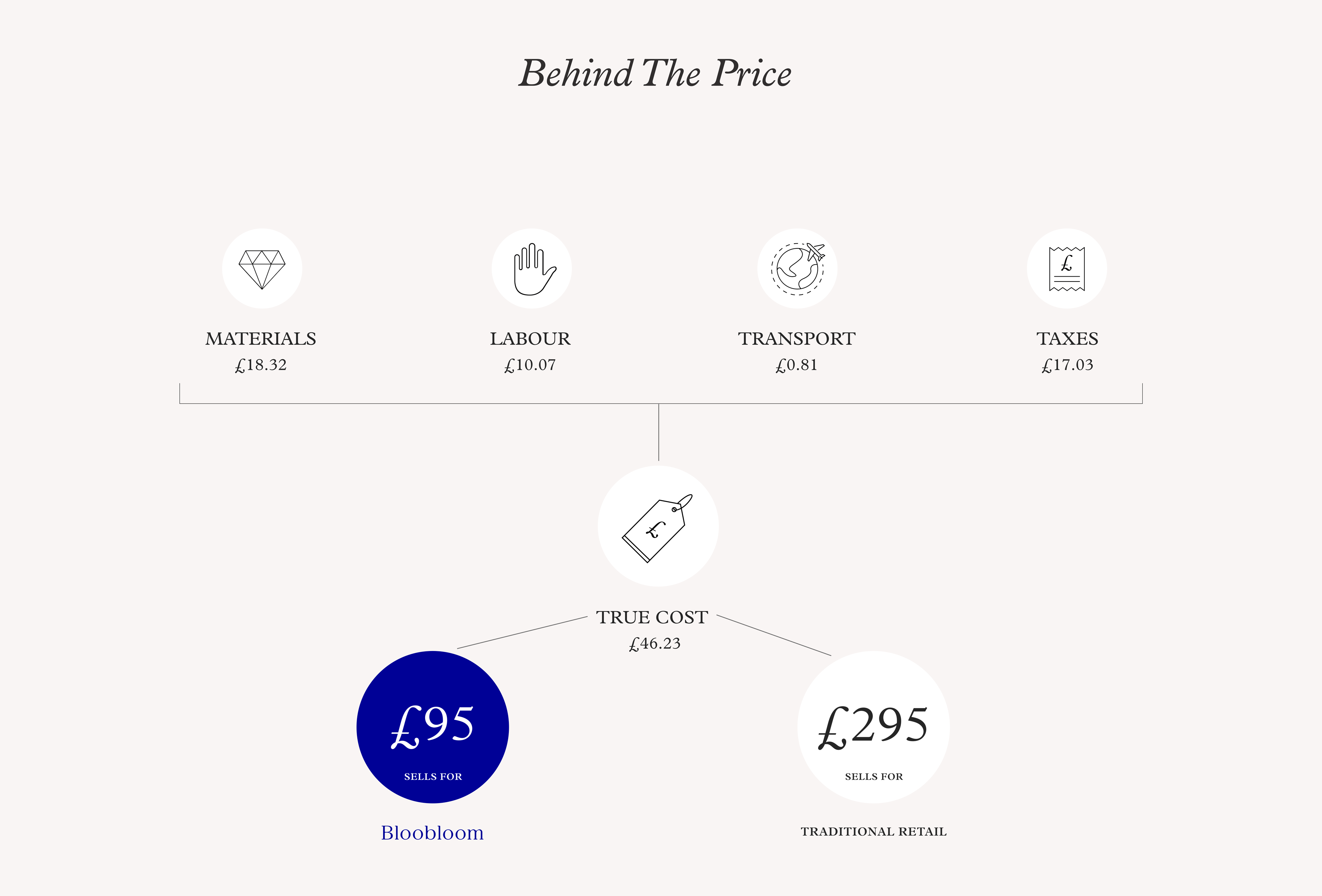 Behind The Price