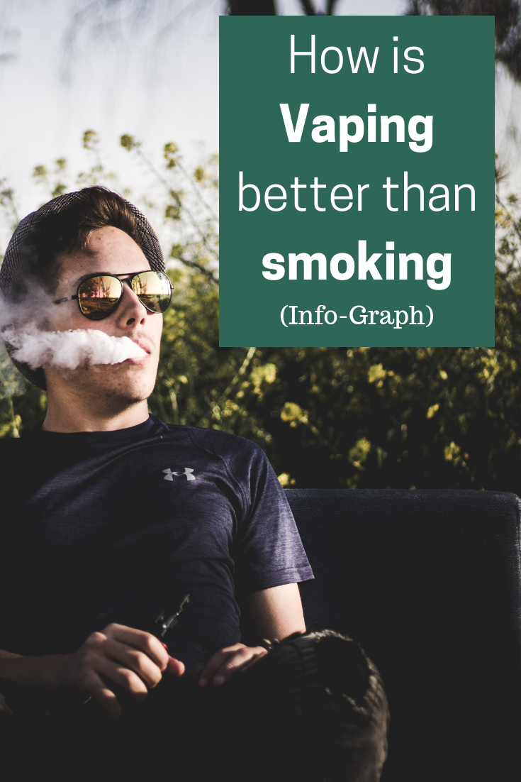 How Vaping (CBD) Is Better Than Smoking? (info-graph)