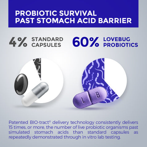 probiotics survival