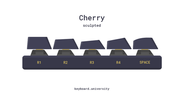 Cherry sculpted keycap profile