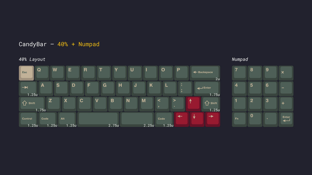 Candybar keyboard layout breakdown - 40% keyboard plus numpad