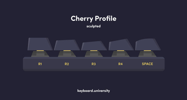 Cherry profile diagram
