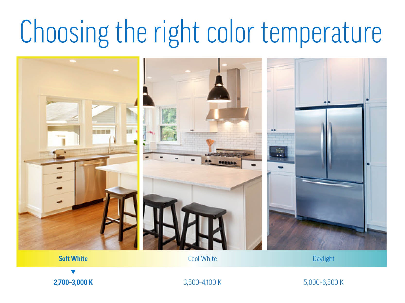 Samples of what different color temperatures look like in a kitchen.
