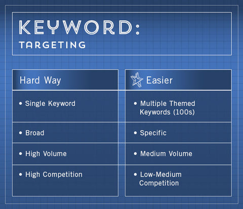 Keyword SEO Strategy