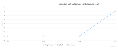 Local Builder SEO Case Study