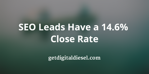 SEO Leads Have a 14.6% Close Rate