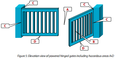 Swing gate hazards