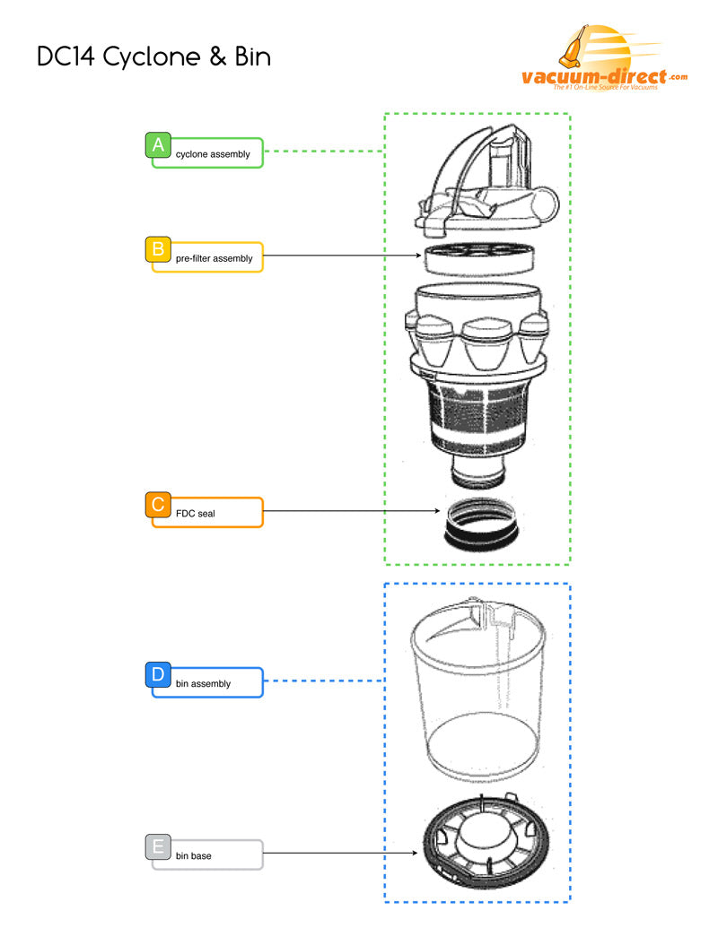 Dyson DC14 Cyclone & bin Assembly Diagram