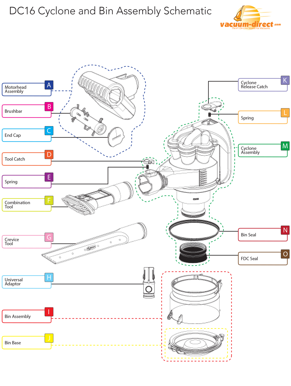 Dyson DC16 Cyclone & Bin Assembly parts diagram