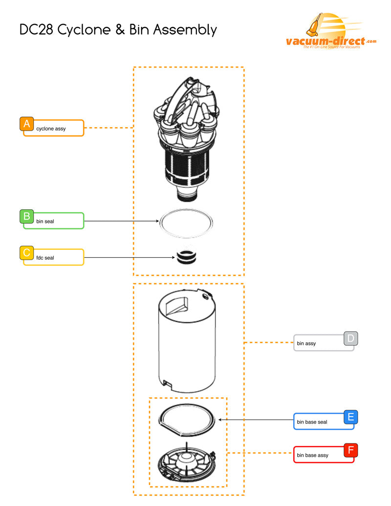 Dyson Cyclone & Bin Assembly Parts Schematics