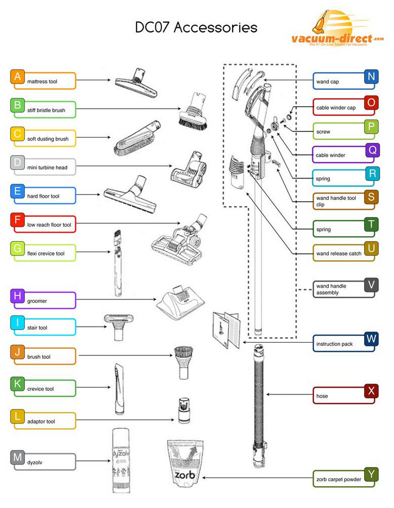 Magnificent Dyson Vacuum Parts Diagrams Vacuum Direct Wiring Digital Resources Helishebarightsorg
