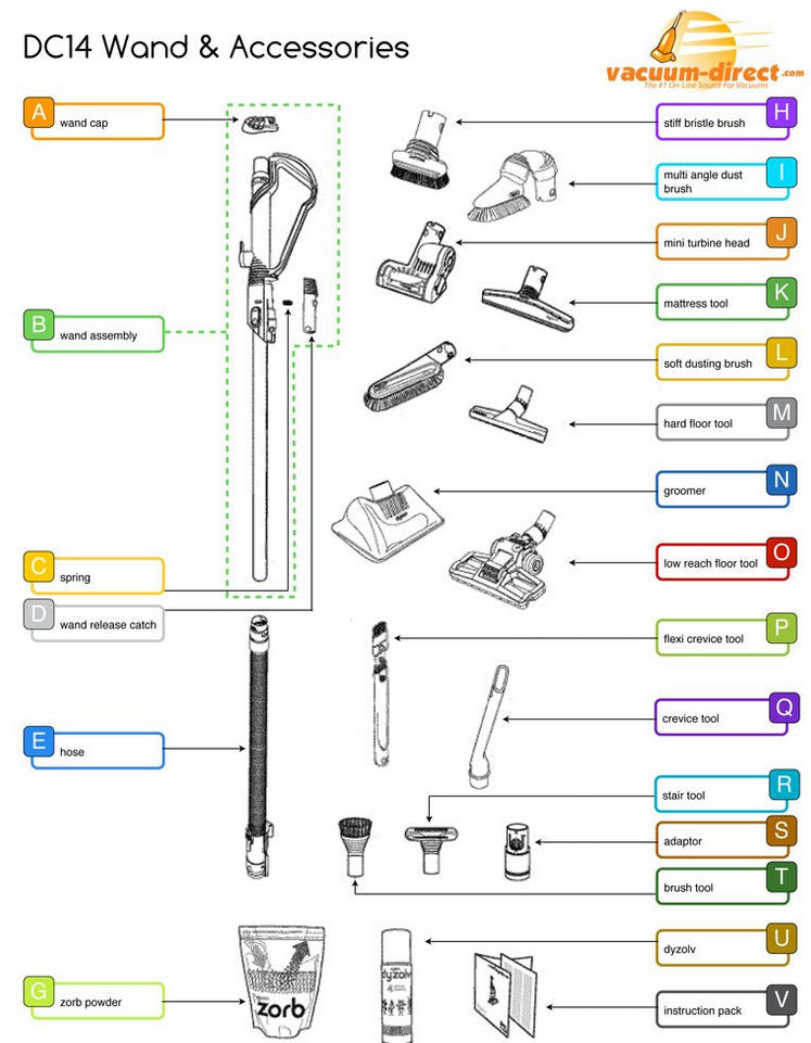 Dyson DC14 Wand & Accessories Diagram