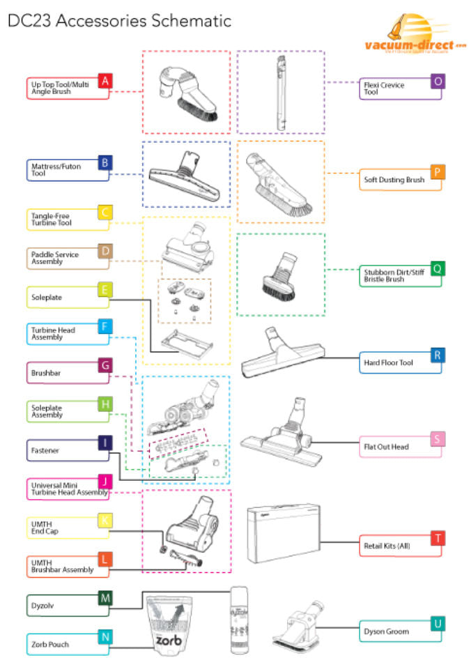 Dyson DC23 Accessories Diagram