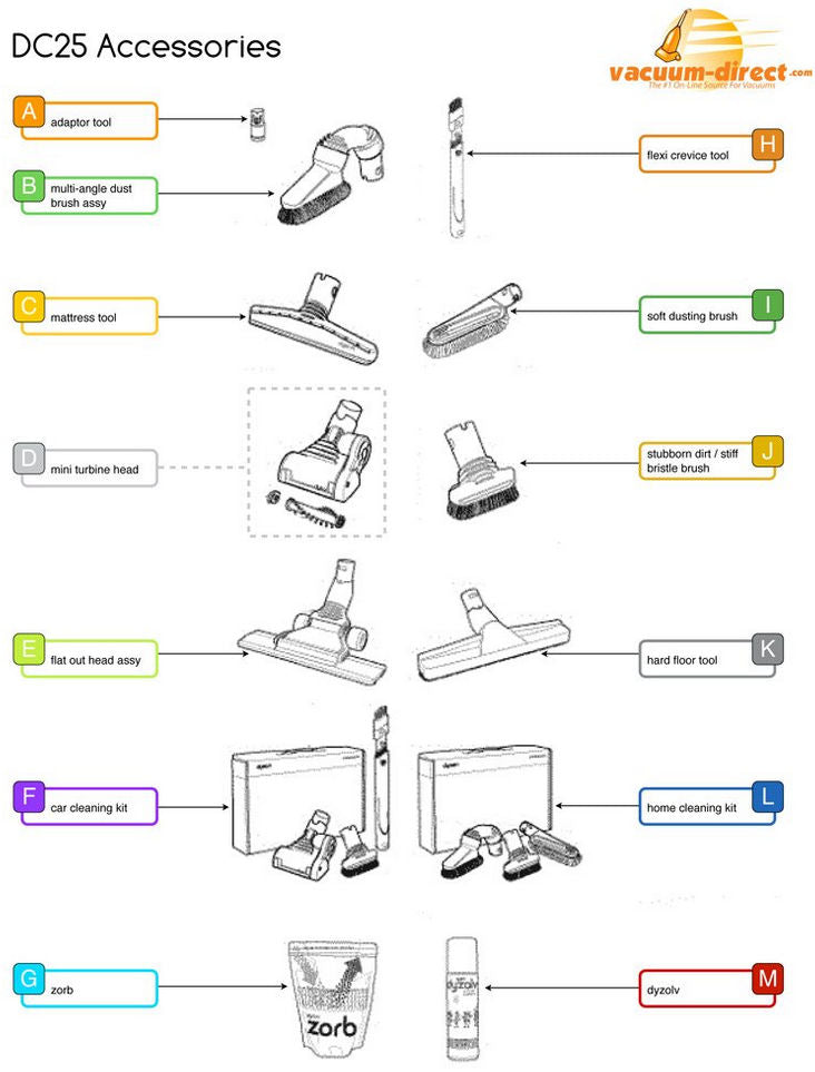 Dyson DC25 Assembly Parts Diagram