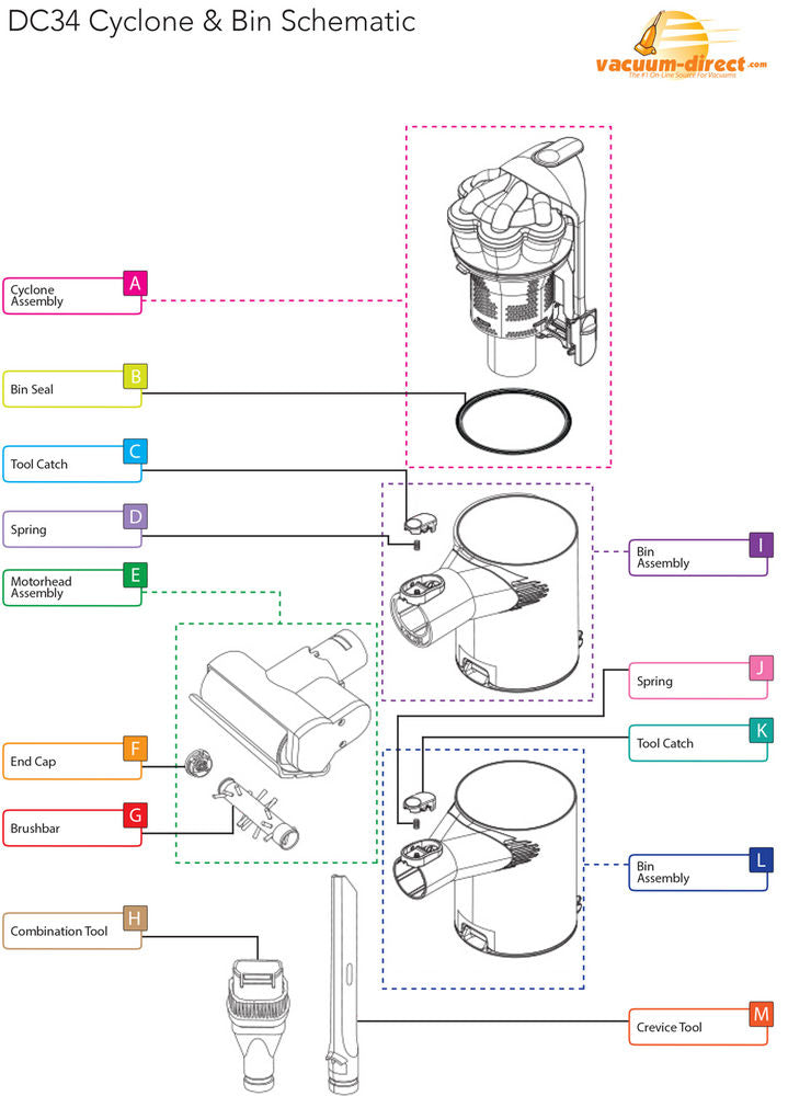 Dyson DC34 Cyclone and Bin Parts Diagram