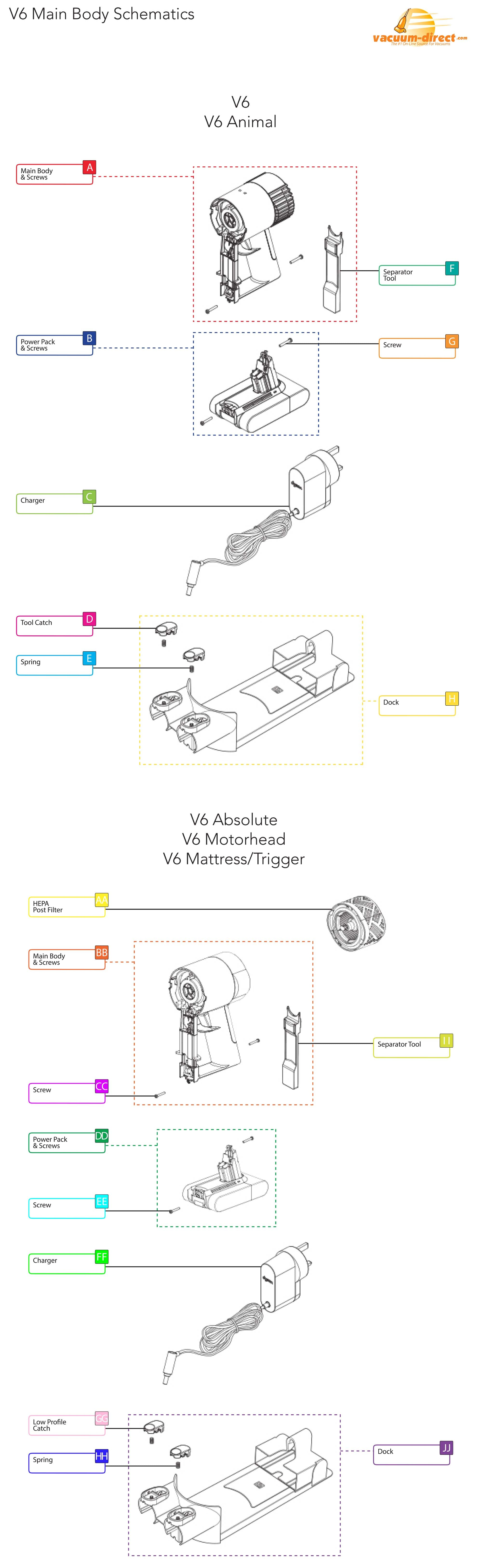 Dyson V6 Vacuum Parts Direct Body Schematic Click Here To View Larger Image