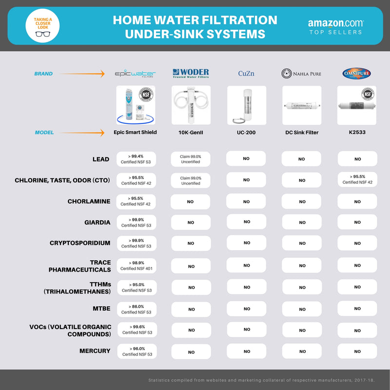 Epic Smart Shield | Multi Stage Direct Connect Under Sink Water Filter System | PB Deals Exclusive + Free Shipping