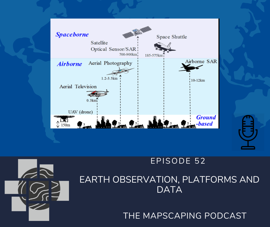 Earth Observation, platforms and data