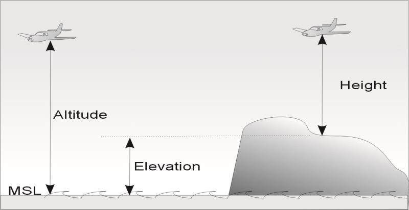 what is the difference between elevation, relief and altitude ?