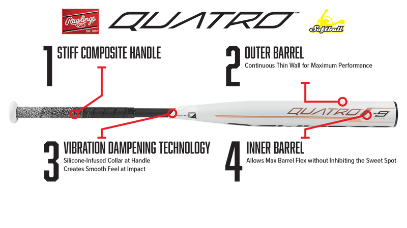 2019 Rawlings Quatro -10 Fastpitch Softball Bat: FP9Q10 Technology and How its Made.