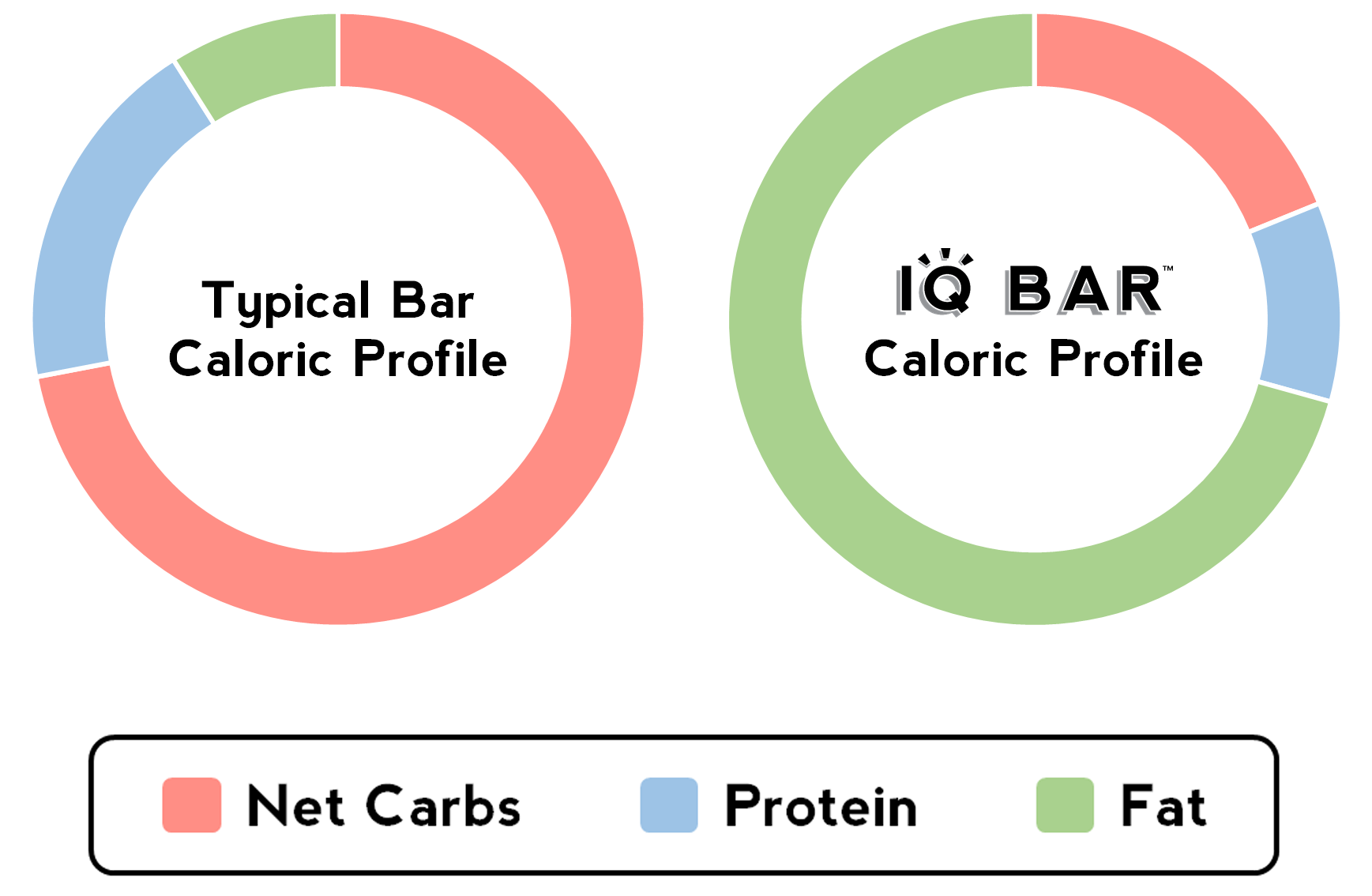 High Fat, Low Net Carb Snack Bar