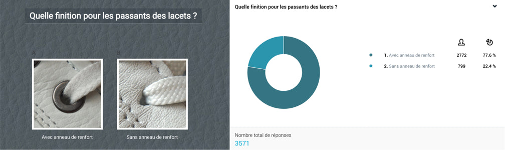Analyse questionnaire des sneakers.