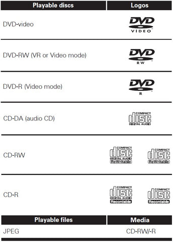 playable discs for sanyo vhs to dvd disk transfer machine